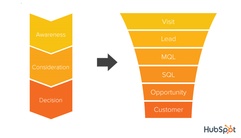 The Buyer's Journey stages of Awareness, Consideration and Decison aligned with the Marketing Funnel stages of Visit, Lead, MQL, SQL, Opportunity and Customer to help with content marketing.