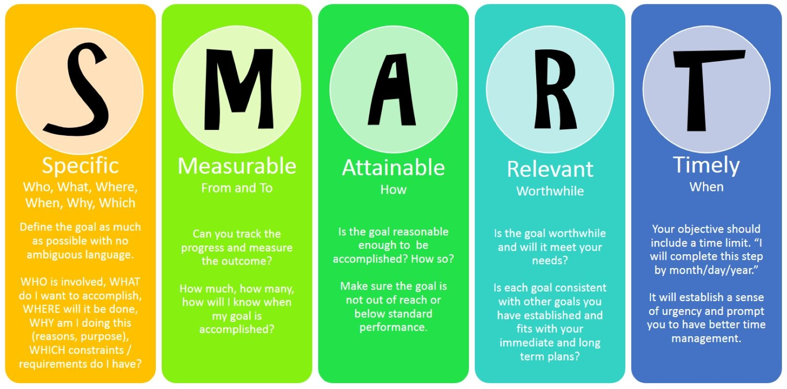 Bright colored chart with the acronym of SMART, which stands for specific, measurable, attainable, relevant and timely when crafting goals to support content marketing.