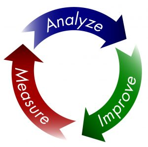 A circle with three parts that say measure, analyze and improve to support content marketing.