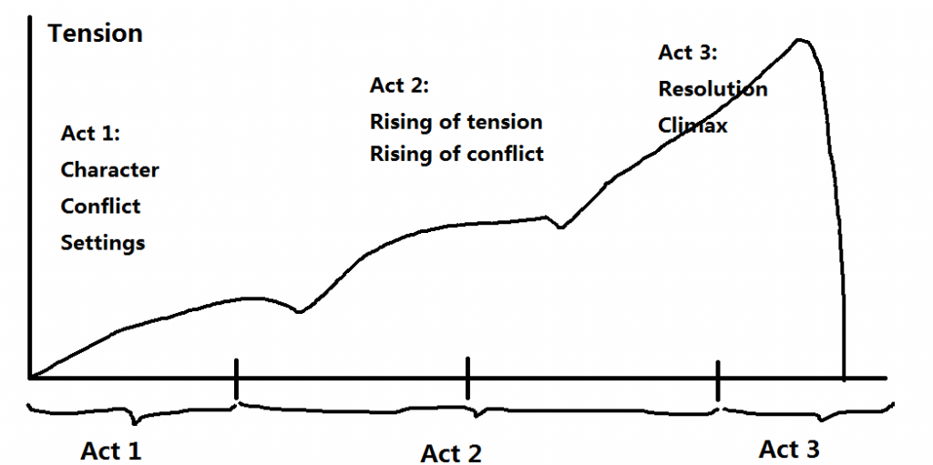 a graph showing the arc of a storytelling using conflict, character and resolution